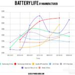 batteri livslängd