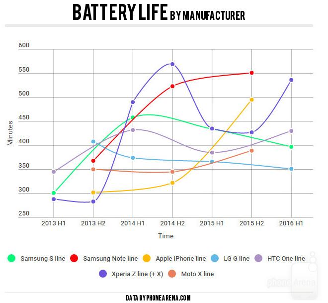 Detta kan förkorta batteriets livslängd